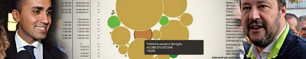 Manovra, come cambia la spesa dello Stato: più soldi a politiche sociali, interventi contro il dissesto e ordine pubblico. Meno per la Difesa e gli investimenti