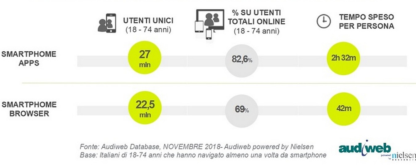 Audiweb: grazie allo smartphone gli italiani navigano di più in Internet