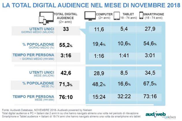 Audiweb |  grazie allo smartphone gli italiani navigano di più in Internet