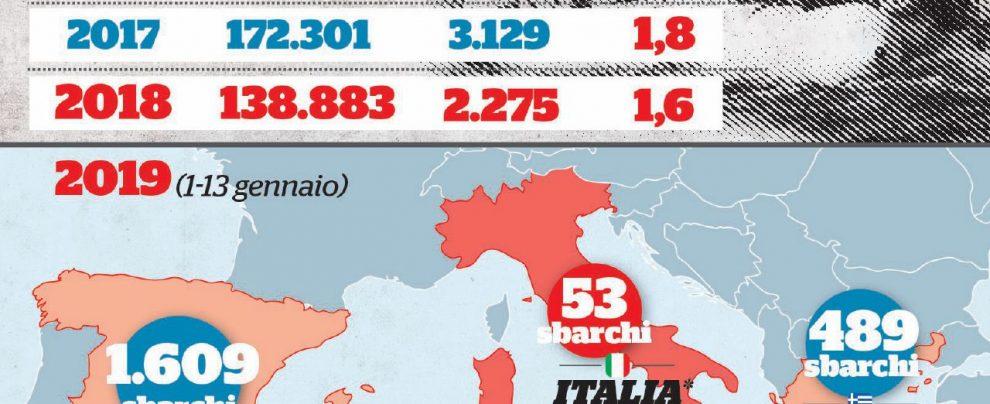Migranti, sempre meno sbarchi. Ma in percentuale aumentano le vittime del mare
