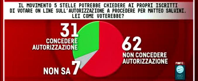 Sondaggi, caso Diciotti: 62% voterebbe no all'autorizzazione a procedere per Salvini