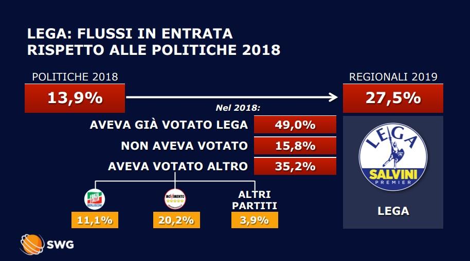 wholesale dealer 20701 8db96 Abruzzo, analisi dei flussi Swg: dove sono i voti persi da ...