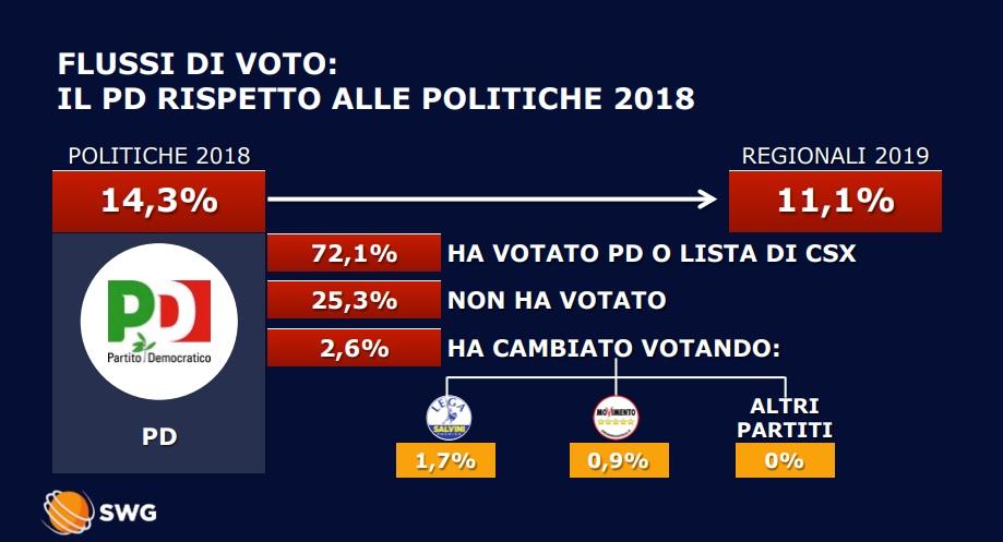 Abruzzo, analisi dei flussi Swg: dove sono i voti persi da