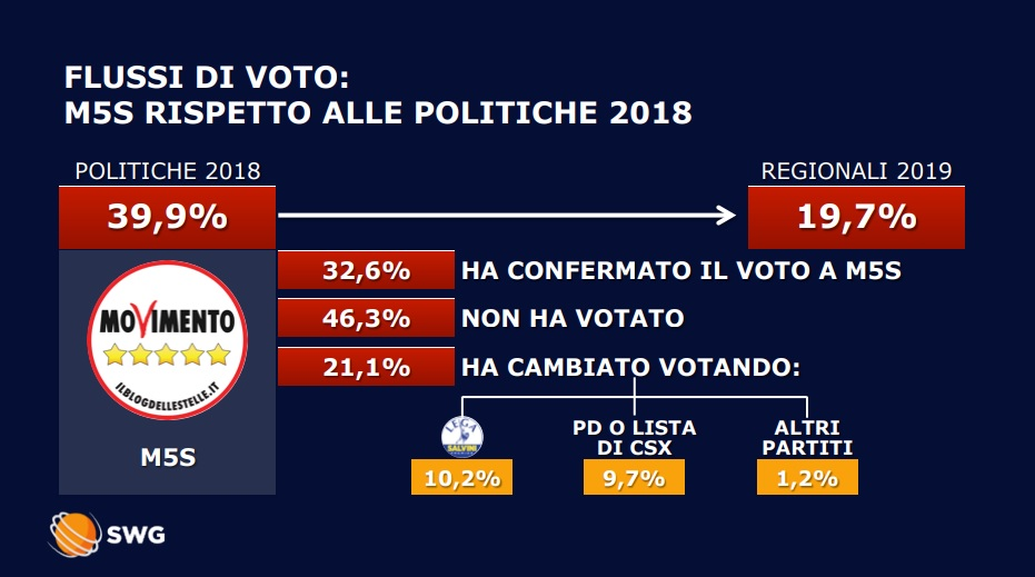 be7068d426 Abruzzo, analisi dei flussi Swg: dove sono i voti persi da M5s? Il 46% si è  astenuto. Ma Lega sale anche col voto di ex grillini