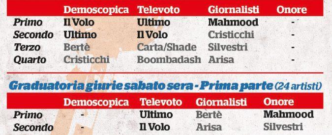 Sanremo 2019, ma quale truffa: vince chi mette d'accordo tutti