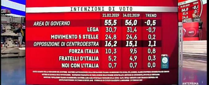 Sondaggi, Lega primo partito (ma in calo) al 30,7%. Risalgono M5s e Forza Italia. Soffre il centrosinistra: Pd scende a 17,9%