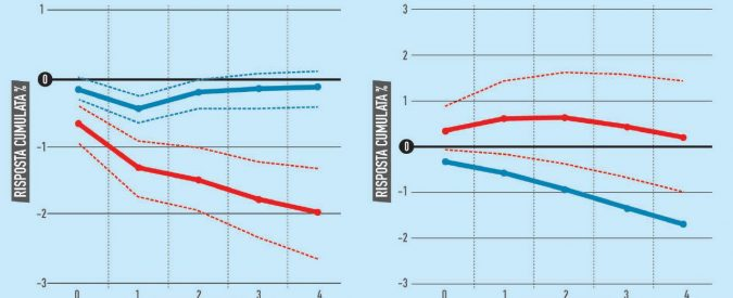L'austerità è più dolorosa con le tasse che con i tagli