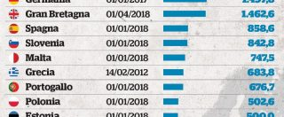 Salario minimo, i 5Stelle sono più vicini al sindacato del Pd