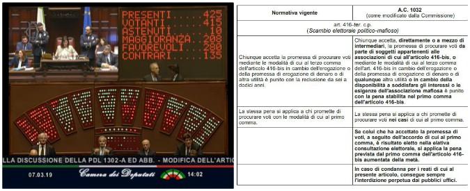 Voto di scambio, la Camera approva con 280 sì. Fdi vota con M5s e Lega. Contrari Pd e Forza Italia. La legge torna al Senato