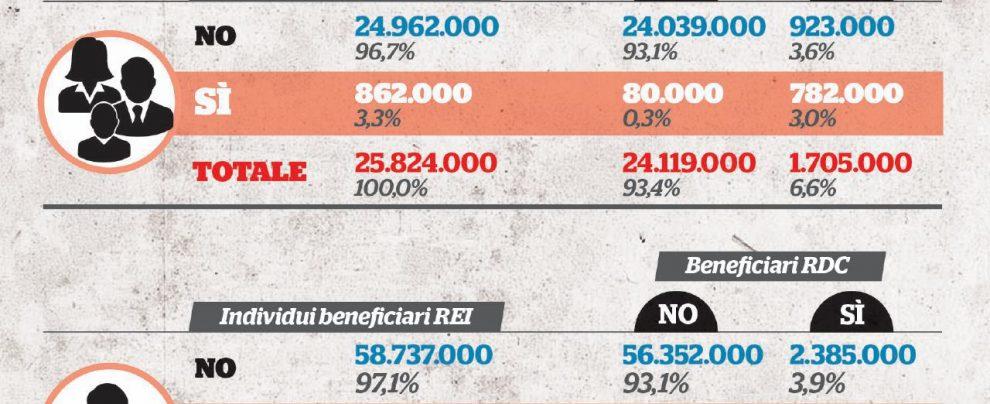Beffa per gli stranieri: 100 mila perderanno sia Rei che Reddito