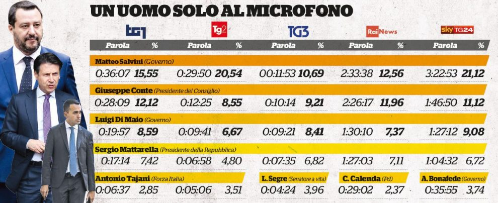 Viale Salvini a reti unificate: su Tg1, Tg2 (e pure SkyTg24)