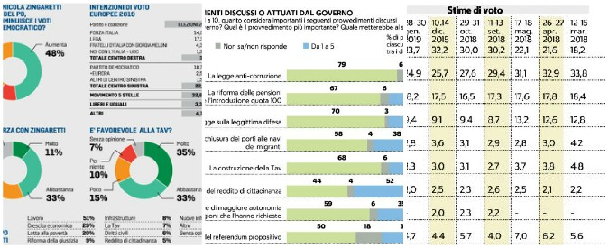 Sondaggi, ora è un governo verde-giallo: la Lega ha tra 7 e i 13 punti di vantaggio sul M5s. Conte è l'unico anti-Salvini