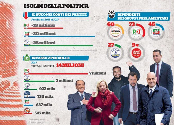 Pd, Forza Italia, Lega. Quel buco nero che ingoia i partiti