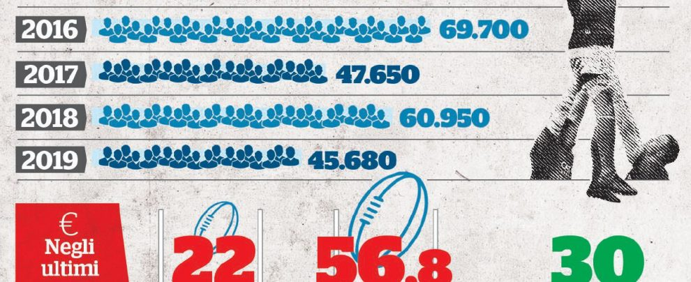 Sprechi, sconfitte e stadi vuoti. La rugby-mania ormai è finita