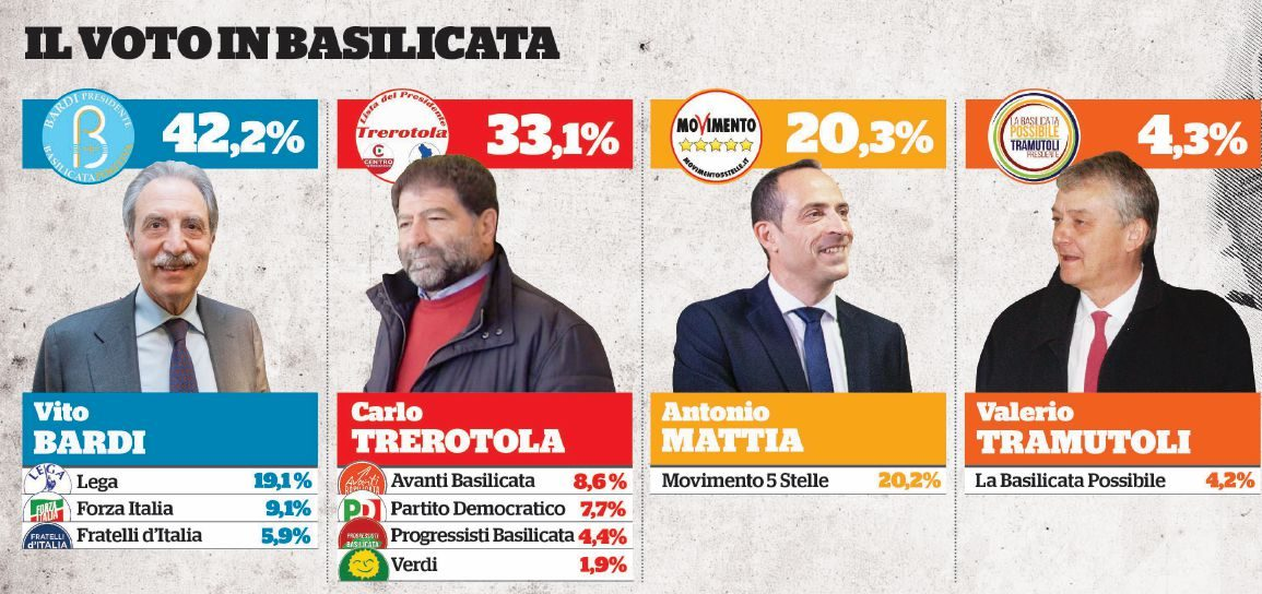 In Edicola sul Fatto Quotidiano del 26 Marzo: Sud a destra, ma resta tripolare 5Stelle: Di Maio richiama Dibba