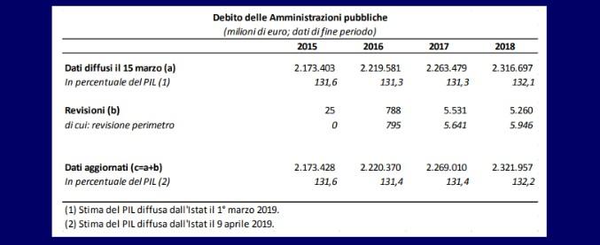Debito pubblico, nel 2018 sale al 132,2% del Pil. Rivisto per ingresso nel perimetro della Pa di Rfi, Trenord e altri 8 enti
