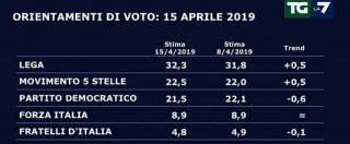 Sondaggi Europee, l'inchiesta in Umbria trascina giù il Pd. A Lega e M5s litigare fa bene: guadagnano mezzo punto a testa