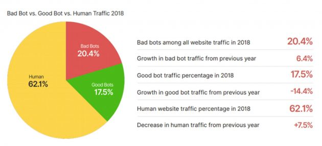 Il 38% del traffico online è generato da robot, solo il 62%