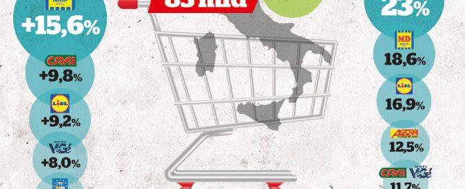 L'infinita Via Crucis dei supermercati: scioperi e licenziati