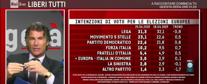 Sondaggi, Lega primo partito in caso di Politiche (31%) ed Europee (33%). Seguono 5 Stelle (23%) e il Pd (22,6%)