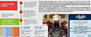 Province, i servizi rimasti nel limbo dopo la riforma a metà di Delrio: 'Su strade e scuole tocca ancora a noi, ma senza soldi'