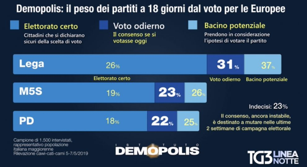 0f9ff49cf234 Sondaggi Europee, 42% italiani ancora indecisi e in 18 milioni non ...