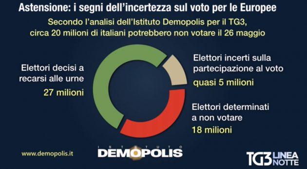 d26a0eab73be L'istituto Demopolis stima quindi che solo il 58% degli italiani ha già  deciso chi votare e che in totale appena 27 milioni di elettori sono certi  di ...