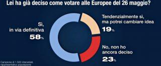 Sondaggi Europee, 42% italiani ancora indecisi e in 18 milioni non voteranno. Ad oggi Lega al 31%, M5s al 23 e Pd al 22