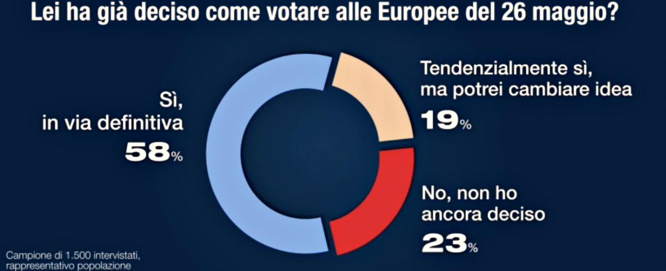 6c3082d90823 Sondaggi Europee, 42% italiani ancora indecisi e in 18 milioni non  voteranno. Ad oggi Lega al 31%, M5s al 23 e Pd al 22