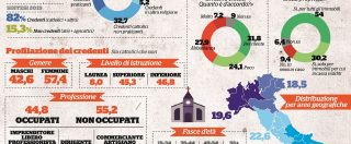Un'Italia senza Dio: il 7% di credenti  in meno in 5 anni