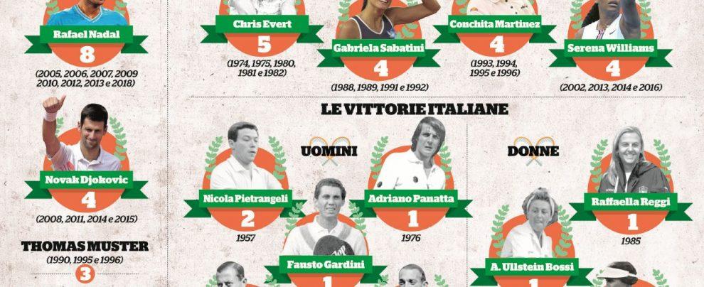 Internazionali. Il tennis a Roma non è mai stato così italiano