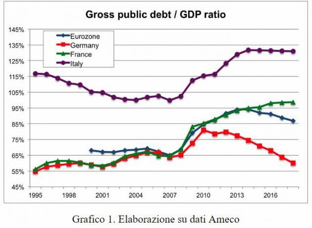 Sovranismo, le ragioni del successo elettorale in Italia per classi di reddito