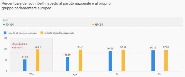 """Parlamento Ue, M5s è il più """"ribelle"""": solo il 54% delle vol"""