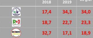 Sondaggi, la Lega resta al 34. Il M5s riprende quota, cresce anche il Pd. Crollo di Forza Italia, sorpasso di Fratelli d