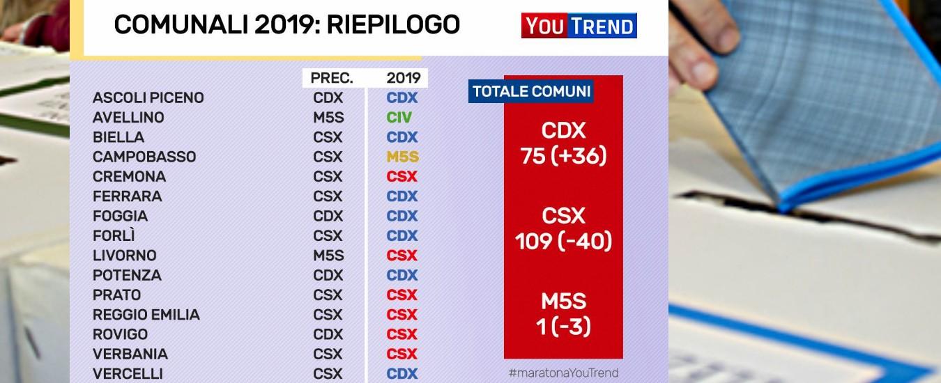 Comunali 2019, il centrosinistra tiene con 109 Comuni ma ne perde 40. Avanza a 75 il centrodestra: 36 città conquistate