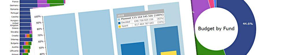 Fondi Ue, 58 miliardi su 75 ancora da usare. Speso solo il 20% delle risorse per occupazione, ricerca e piccole imprese