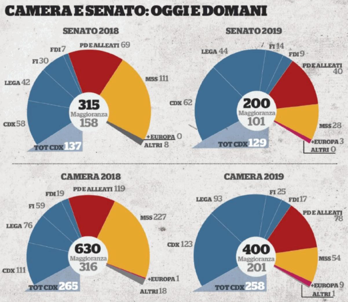 """Taglio parlamentari, ecco le Camere """"dimagrite"""" post-europee: trionfo della destra salviniana"""