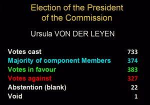 Commissione Ue, Ursula von der Leyen eletta per soli 9 voti.