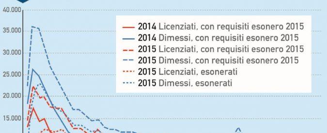 Sgravi contributivi di Renzi, il bilancio: 16,7 miliardi alle aziende e tre anni dopo metà dei contratti non ci sono più