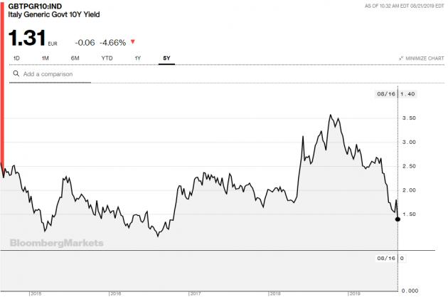 Crisi di governo, il tasso sui Btp scende ancora: spread sot