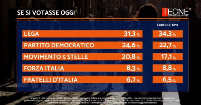 Crisi di governo, sondaggi: la Lega perde tre punti rispetto alle Europee. Crescono Pd e M5s