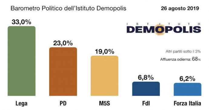 Sondaggi, la Lega ha perso 4 punti dal giorno della crisi aperta da Salvini. Il M5s in ripresa. Ma il centrodestra unito avrebbe 410 deputati