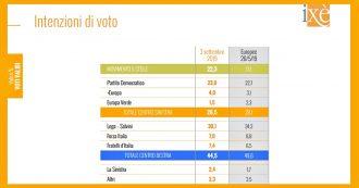 Sondaggi, fiducia in Conte (48%) trascina M5s: oltre 5 punti in più di consenso rispetto alle Europee. Lega ne perde 4, Pd stabile al 23%