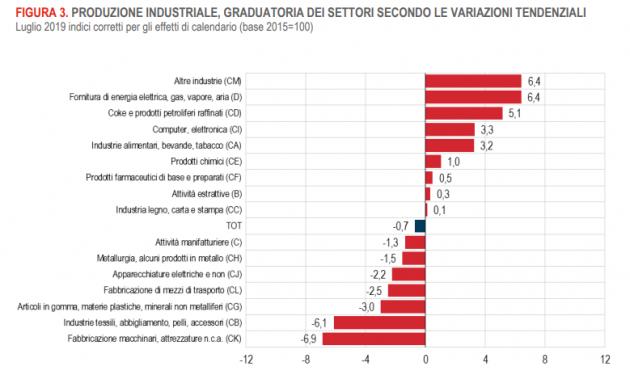 Pagina Di Calendario Luglio 2019.Produzione Industriale Istat A Luglio Flessione Dello 0 7
