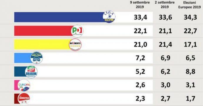Governo Conte 2, sondaggi: piace ai giovani tra i 18 e i 23 anni e al ceto medio. Il nuovo esecutivo premia il Pd che sale al 22,1%