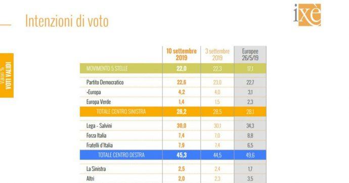 Sondaggi, testa a testa tra centrodestra e M5s-Pd: ora i (pochi) voti di Forza Italia sono fondamentali. Conte piace a un italiano su due