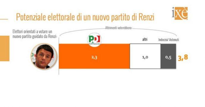 Sondaggi, il partito di Renzi parte dal 3,8%. La Lega scende per la prima volta sotto il 30%, secondo il Movimento 5 stelle dopo calo del Pd