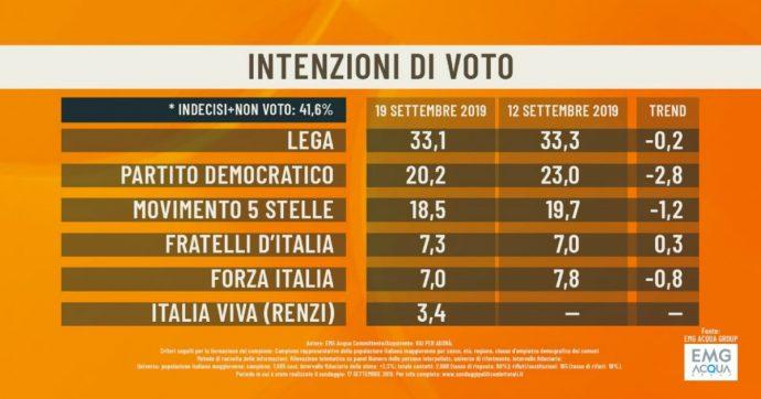 Sondaggi, Renzi porta via 3 punti al Pd. Ma anche il M5s soffre. Poca fiducia nel governo: a farne le spese è il gradimento per Conte