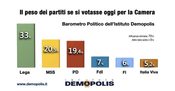 Sondaggi, dopo la scissione Pd al 19%. Il nuovo partito di Renzi vale il 5%. Per un italiano su due non avrà effetti significativi sul governo