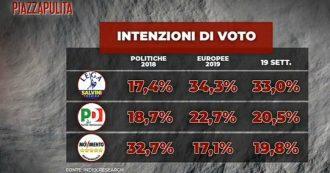 Sondaggi: Lega resta primo partito (33%) ma perde 1,3 punti. Giù anche il Pd (-2,2%), cresce il M5s (+2,7%). Renzi vale il 3,5%